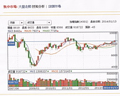 未分類相簿:股市走勢圖.jpg