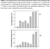 護膚保養:桂花-抗氧化4 DPPH &多酚.jpg