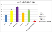 護膚保養:10%杏仁酸研究數據.jpg
