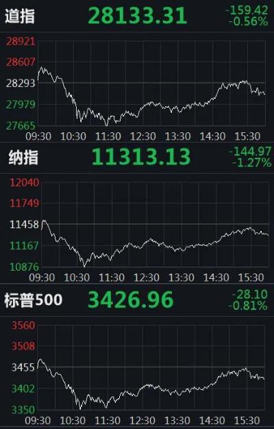 「美股大跌原因」重挫逾800點只是開始?這跡象已預示股市不妙!