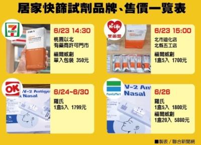 「居家快篩試劑」四大超商售價試劑品牌比一比!