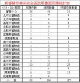 全區電腦連線作業:新審驗作業系統全區試用書面回應統計表_20100514