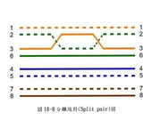 EL3600新規範_送審驗時應繳之各項表格及照片:26_FIG18-8分離線對(Split pair)圖