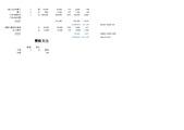 EL3600:附件四-審查審驗作業成本(依A_E各級分別計算每件成本)_頁面_3.jpg