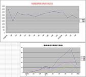 服務:使照月統計表_20070608
