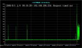 服務:20060801am_VPN電路異常_T15台中縣松林.jpg