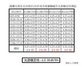 審驗技術:捷耀光源穩定度測試圾報告_20120831