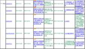 :高市南十一月份審驗案補正情形(5件)_20111201