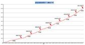 服務:祥安BLOG超過8萬人歷史統計表_20110412