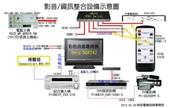 祥安技師事務所:影音-資訊整合設備示意圖_20120430