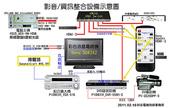 :影音-資訊整合設備示意圖_20110216