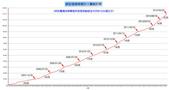 祥安技師事務所:祥安BLOG超過12萬人歷史統計表_20120907