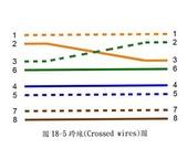 EL3600新規範_送審驗時應繳之各項表格及照片:23_FIG18-5跨線(Crossed wires)圖