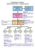 :006_審驗中心組織架構圖