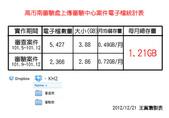 祥安技師事務所:KH2審驗處上傳審驗中心案件統計表_20121221
