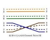 EL3600新規範_送審驗時應繳之各項表格及照片:22_FIG18-4交叉線對(Crossed Pairs)圖