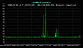 服務:20060812am_VPN電路異常_T05北縣南光明.jpg
