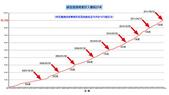 服務:祥安BLOG超過9萬人歷史統計表_20110902_王冀翥繪製