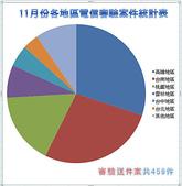 服務:11月份審驗送件案統計表