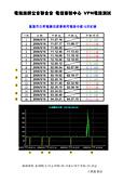 EL3600:20060516_VPN電路異常_日昇電路中斷紀錄.jpg