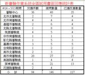技術小組會議:新審驗作業系統全區試用書面回應統計表_20100513.jpg
