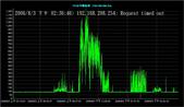 服務:20060803pm_VPN電路異常_T15台中縣松林.jpg