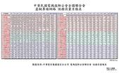 全區電腦連線作業:MRTG月統計表.jpg