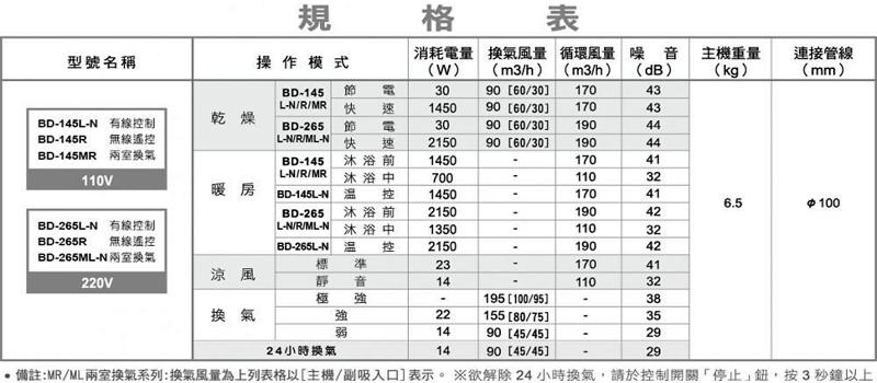 樂奇 BD-145R:規格表.jpg