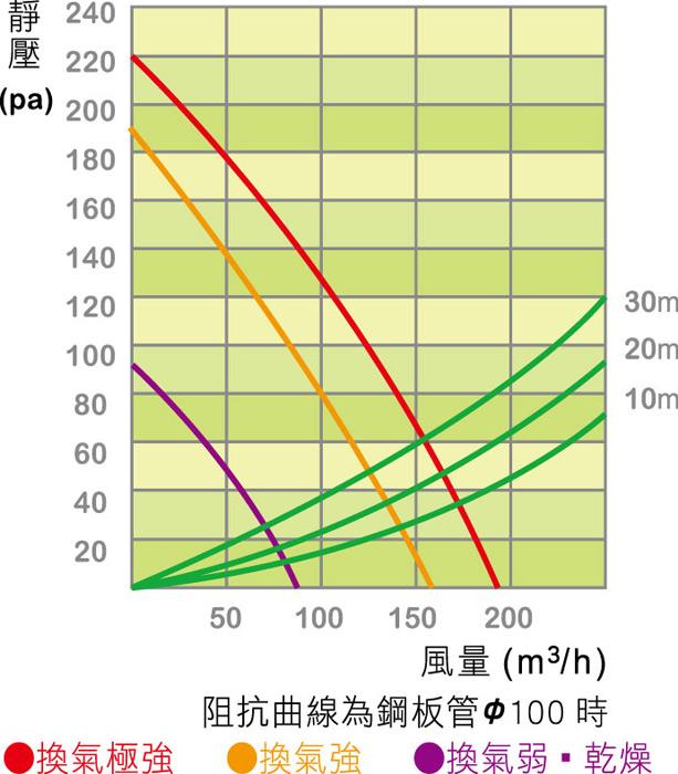 樂奇 BD-145R:風量.jpg