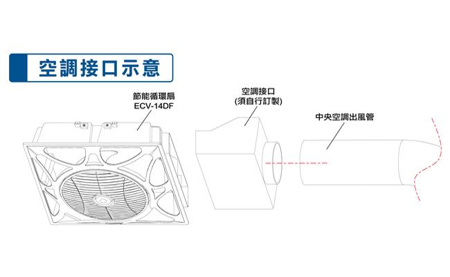 樂奇 ECV-14DF:說明2-1.jpg