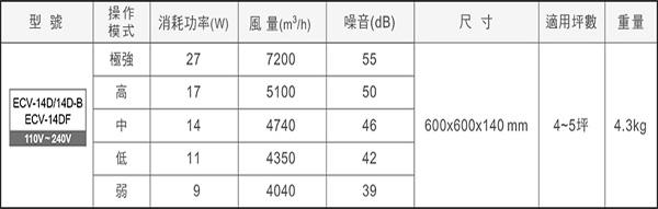 樂奇 ECV-14DF:規格.jpg