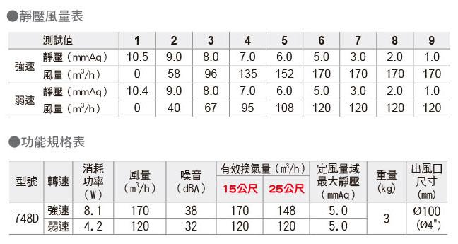 阿拉斯加 - 748D (華美):規格1.jpg