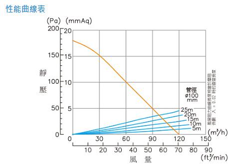 阿拉斯加 708:曲線表.jpg