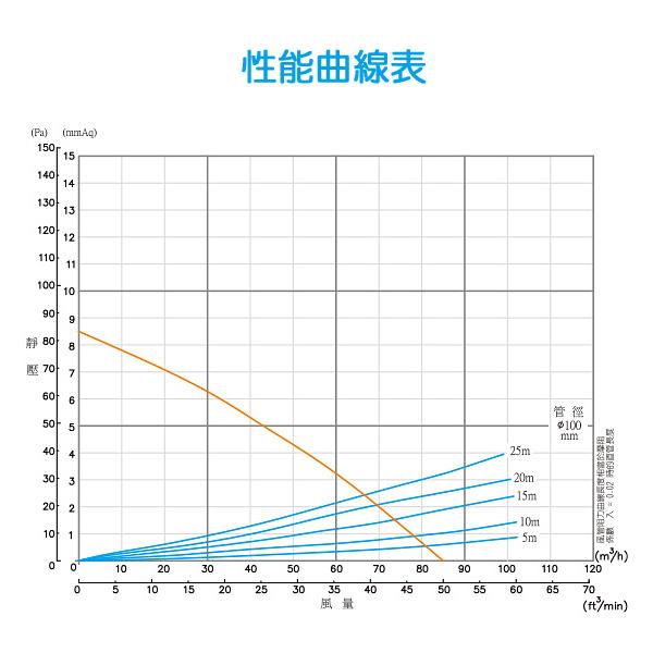阿拉斯加258D:曲線表.jpg