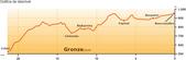 201504朝聖之路:2Roncesvalles到Zubiri標高圖.jpg