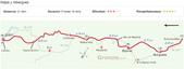 201504朝聖之路:2Roncesvalles到Zubiri公里圖.jpg