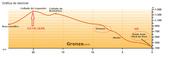 201504朝聖之路:1SJPP到Roncesvalles標高圖.jpg